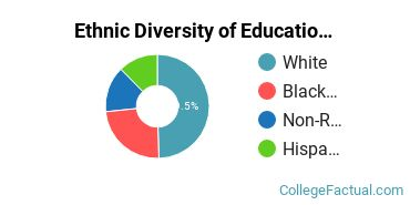 Ethnic Diversity of Education Majors at Dallas Baptist University