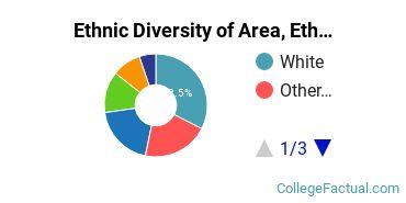 Ethnic Diversity of Area, Ethnic, Culture, & Gender Studies Majors at Dartmouth College