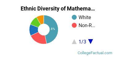 Ethnic Diversity of Mathematics Majors at Dartmouth College