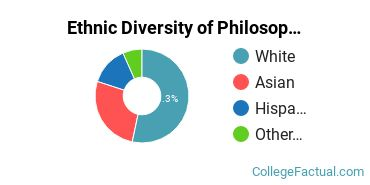 Ethnic Diversity of Philosophy Majors at Dartmouth College