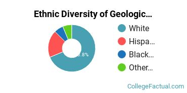 Ethnic Diversity of Geological & Earth Sciences Majors at Dartmouth College