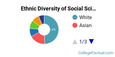 Ethnic Diversity of Social Sciences Majors at Dartmouth College