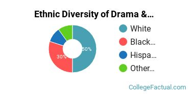 Ethnic Diversity of Drama & Theater Arts Majors at Dartmouth College