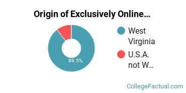 Origin of Exclusively Online Students at Davis & Elkins College