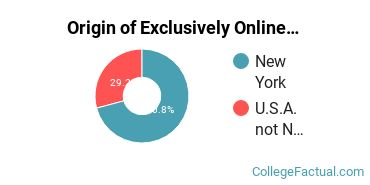 Origin of Exclusively Online Students at Davis College