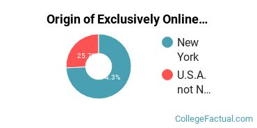 Origin of Exclusively Online Undergraduate Degree Seekers at Davis College