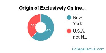 Origin of Exclusively Online Undergraduate Non-Degree Seekers at Davis College