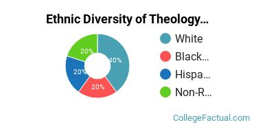 Ethnic Diversity of Theology & Religious Vocations Majors at Davis College