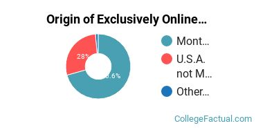 Origin of Exclusively Online Students at Dawson Community College