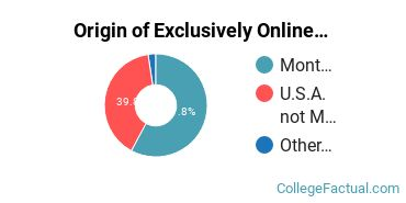Origin of Exclusively Online Undergraduate Non-Degree Seekers at Dawson Community College