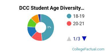 DCC Student Age Diversity
