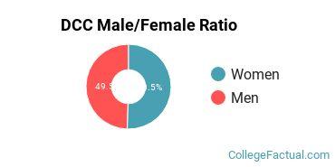DCC Gender Ratio
