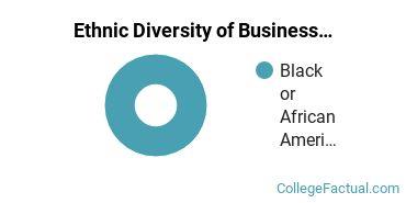 Ethnic Diversity of Business Administration & Management Majors at Daymar College - Nashville