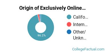Origin of Exclusively Online Students at De Anza College