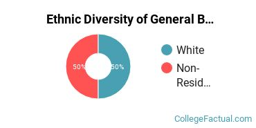 Ethnic Diversity of General Biology Majors at Dean College