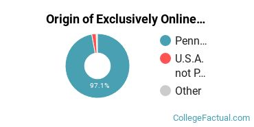 Origin of Exclusively Online Students at Delaware County Community College