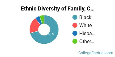 Ethnic Diversity of Family, Consumer & Human Sciences Majors at Delgado Community College