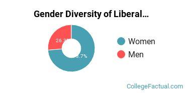 Delgado Community College Gender Breakdown of Liberal Arts / Sciences & Humanities Associate's Degree Grads