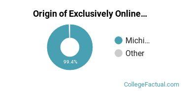 Origin of Exclusively Online Undergraduate Degree Seekers at Delta College