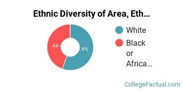 Ethnic Diversity of Area, Ethnic, Culture, & Gender Studies Majors at Denison University