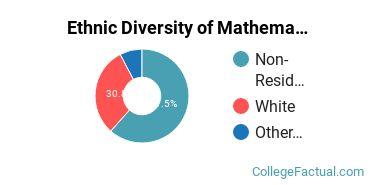 Ethnic Diversity of Mathematics & Statistics Majors at Denison University