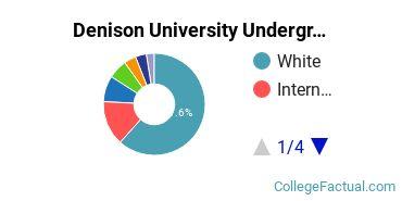 Denison Undergraduate Racial-Ethnic Diversity Pie Chart