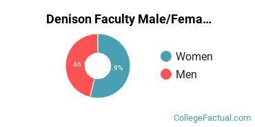 Denison Faculty Male/Female Ratio