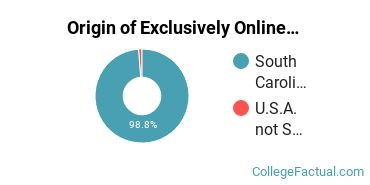 Origin of Exclusively Online Students at Denmark Technical College