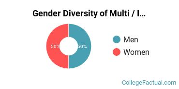 DTC Gender Breakdown of Multi / Interdisciplinary Studies Associate's Degree Grads