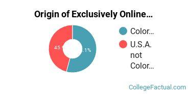 Origin of Exclusively Online Students at Denver College of Nursing
