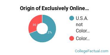 Origin of Exclusively Online Undergraduate Degree Seekers at Denver College of Nursing