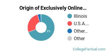 Origin of Exclusively Online Graduate Students at DePaul University
