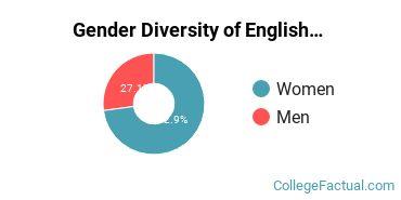 DePaul Gender Breakdown of English Language & Literature Bachelor's Degree Grads