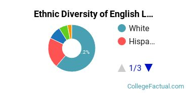 Ethnic Diversity of English Language & Literature Majors at DePaul University