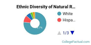 Ethnic Diversity of Natural Resources & Conservation Majors at DePaul University