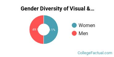 DePaul Gender Breakdown of Visual & Performing Arts Bachelor's Degree Grads