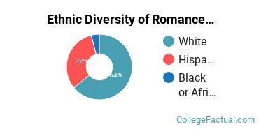 Ethnic Diversity of Romance Languages Majors at DePauw University