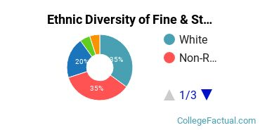 Ethnic Diversity of Fine & Studio Arts Majors at DePauw University