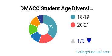 DMACC Student Age Diversity