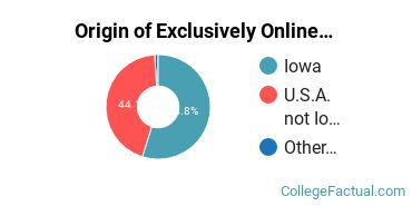Origin of Exclusively Online Students at Des Moines University - Osteopathic Medical Center
