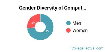 DeVry University - Illinois Gender Breakdown of Computer & Information Sciences Bachelor's Degree Grads