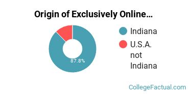Origin of Exclusively Online Students at DeVry University - Indiana