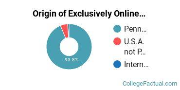 Origin of Exclusively Online Graduate Students at DeVry University - Pennsylvania
