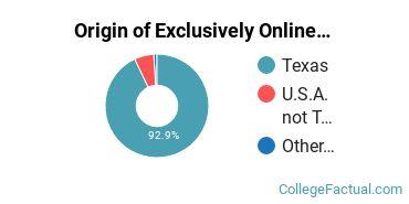 Origin of Exclusively Online Graduate Students at DeVry University - Texas