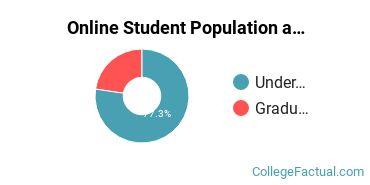 Online Student Population at DeVry University - Texas