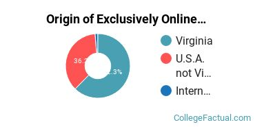 Origin of Exclusively Online Graduate Students at DeVry University - Virginia