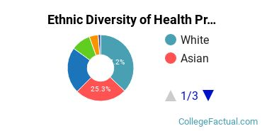 Ethnic Diversity of Health Professions Majors at Diablo Valley College
