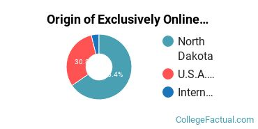 Origin of Exclusively Online Undergraduate Non-Degree Seekers at Dickinson State University