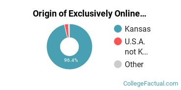 Origin of Exclusively Online Students at Dodge City Community College