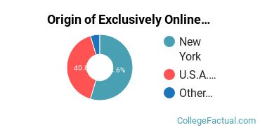 Origin of Exclusively Online Students at Dominican College of Blauvelt